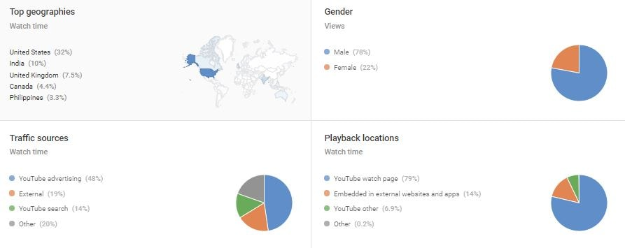 your-audience-in-overview