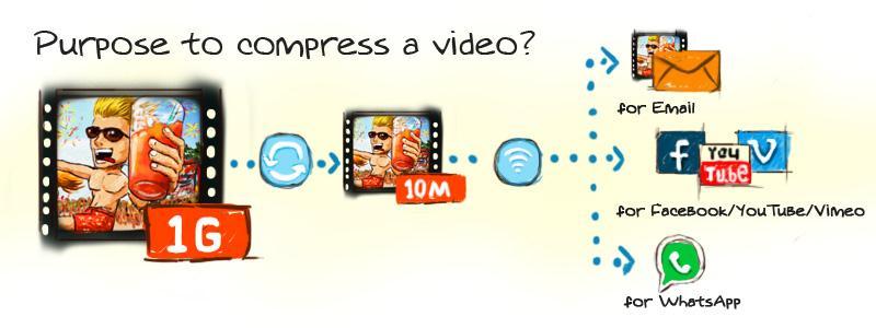 Wie Sie Video komprimieren