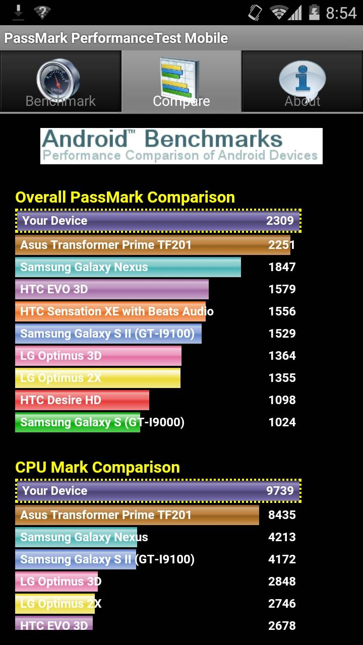 PassMark Performance Test Result