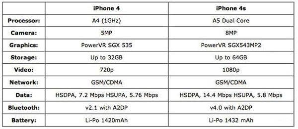 iphone 4 vs iphone 4s