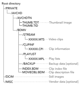 Understanding the AVCHD file structure
