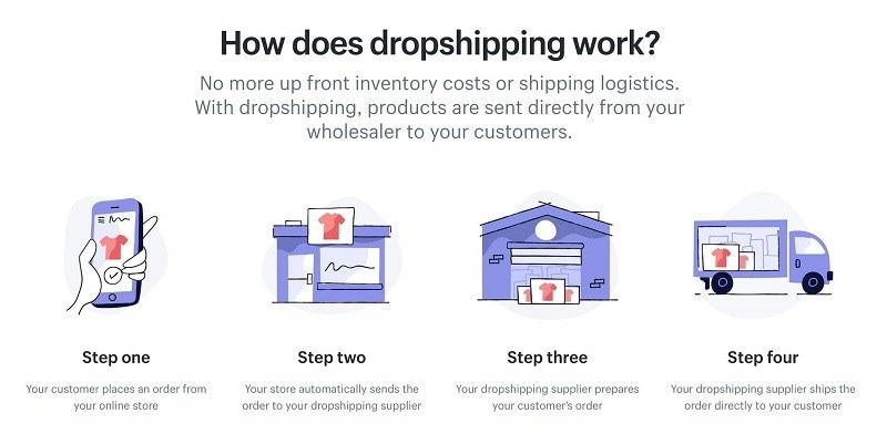 dropship with Shopify