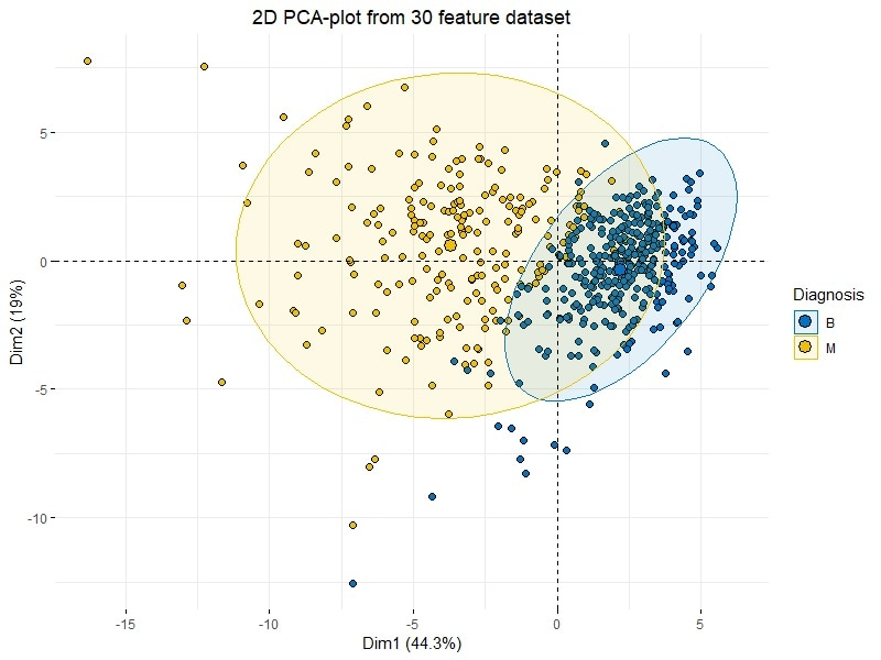 multivariate analysis in r