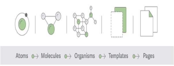 atoms design