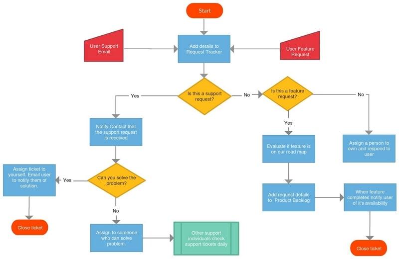 communication flow chart in an organization