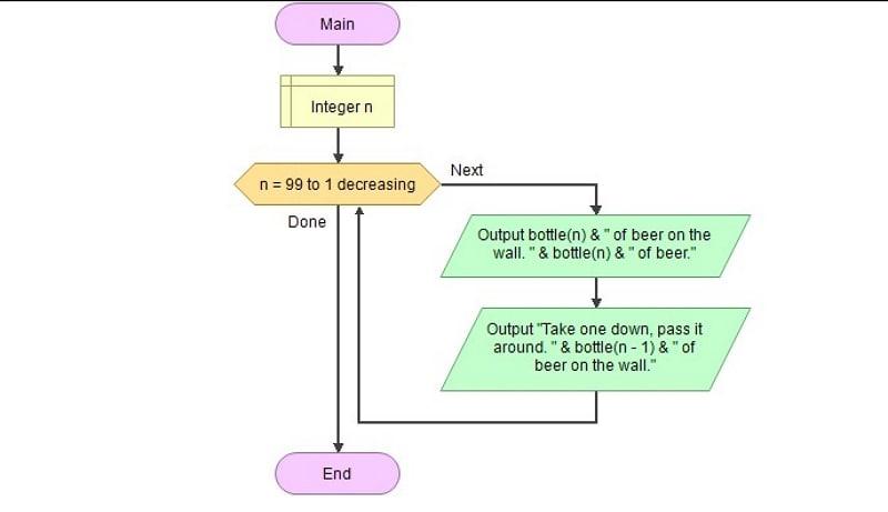 flowgorithm online