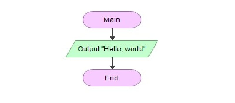 flowgorithm