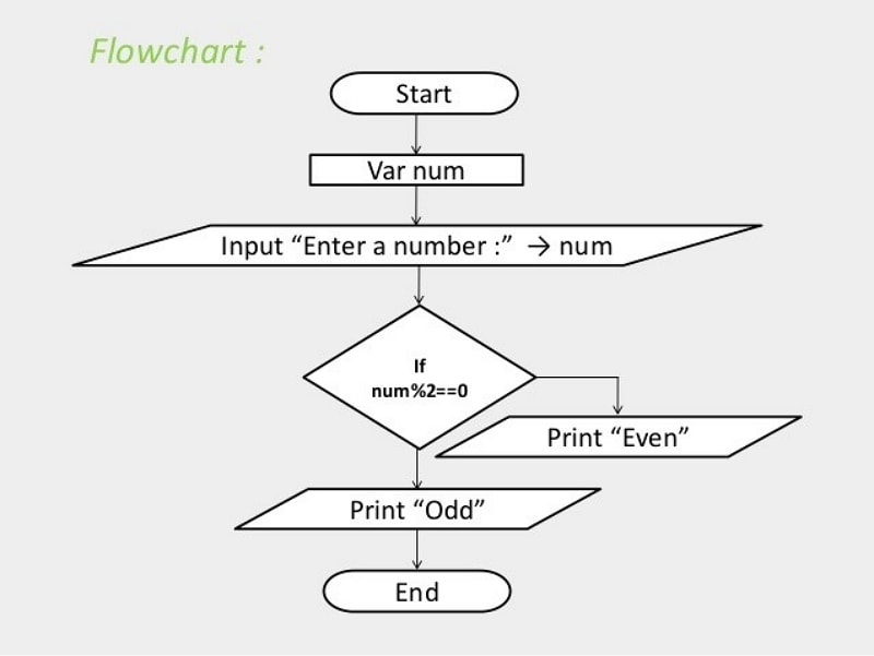 flowchart for structure in c