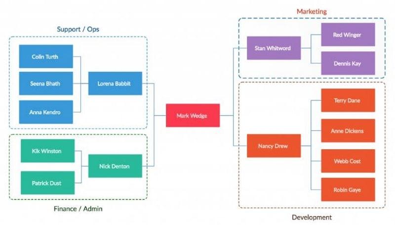 process map flowchart template