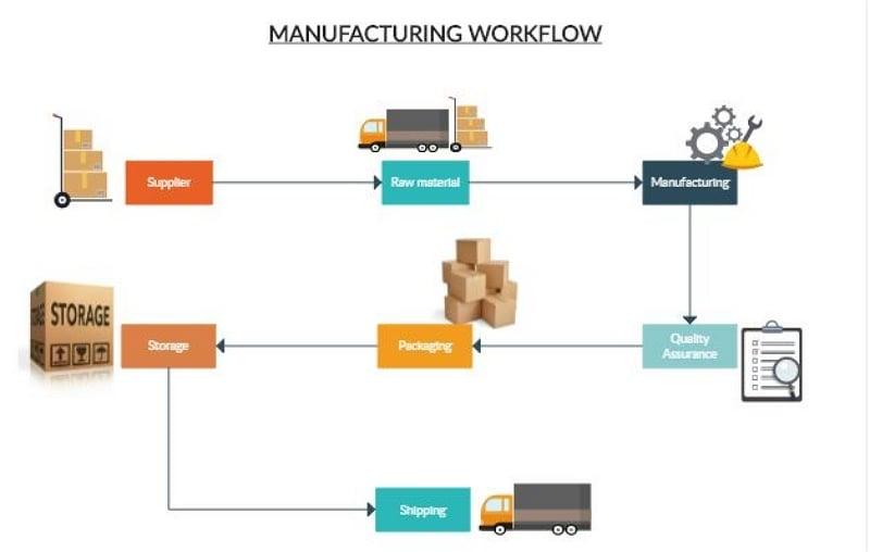 production process flow chart