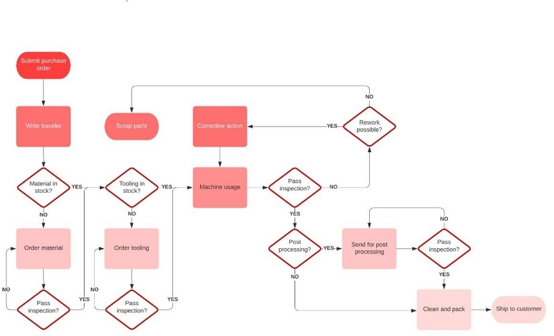 production flow chart example