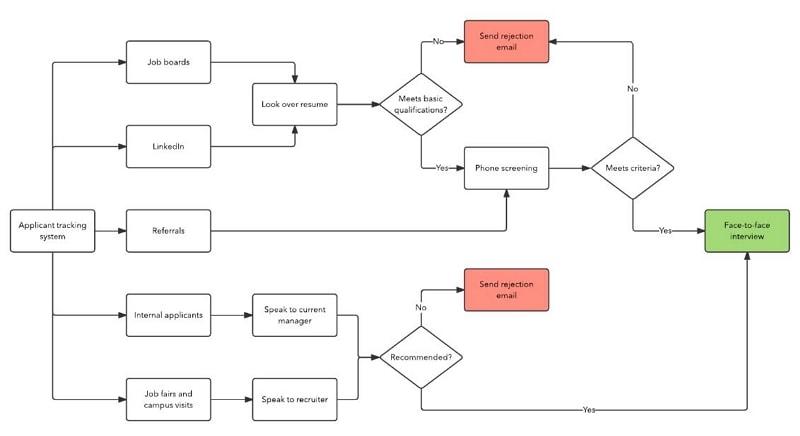 recruitment flow chart