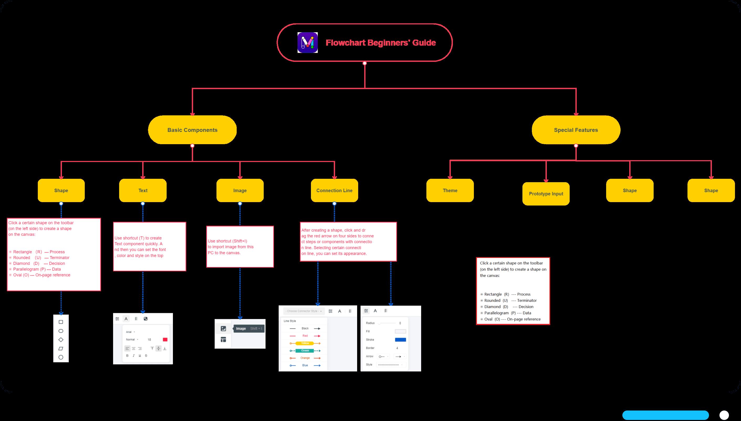 zoom in flowchart beginners' guide