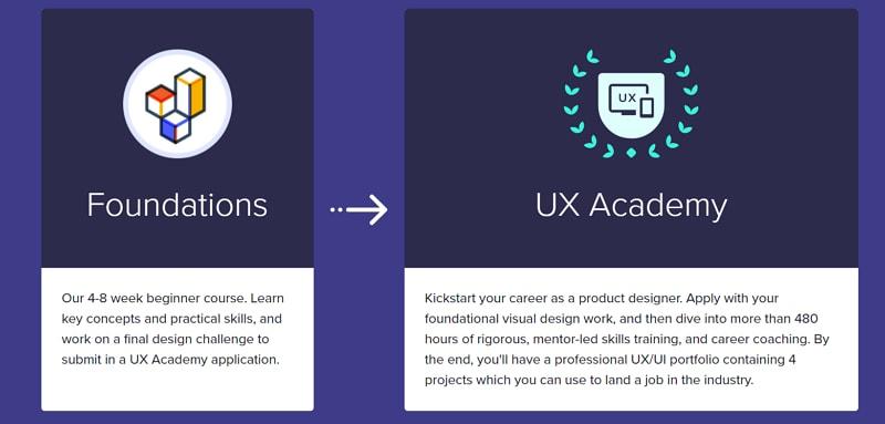 designlab ux academy