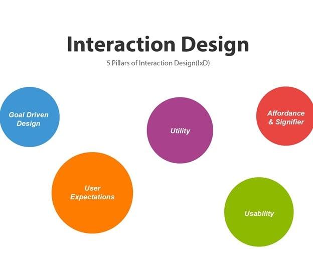 ux interaction design
