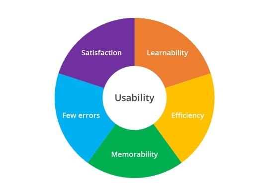 uxvs usability