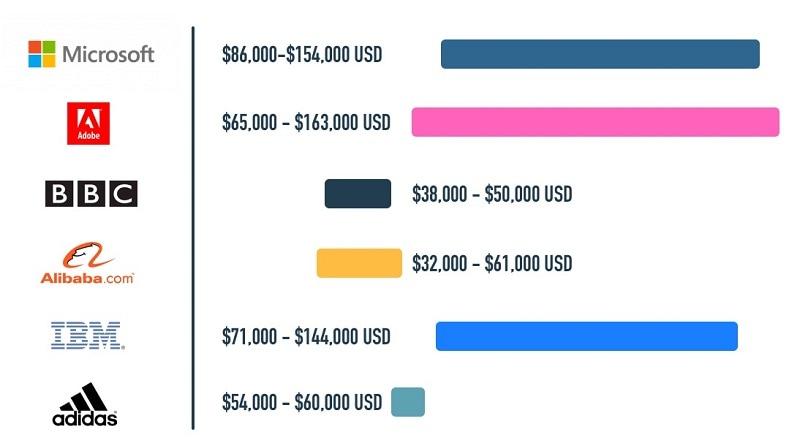 ux salary