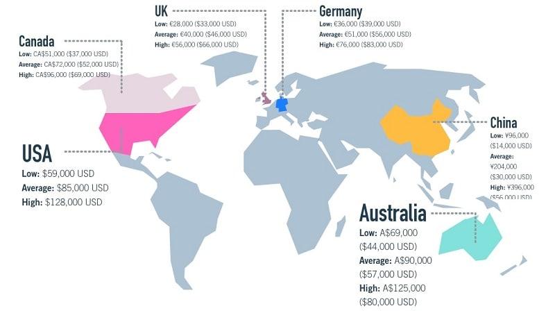 ux designer average salary