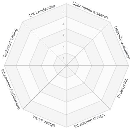 ux design skills