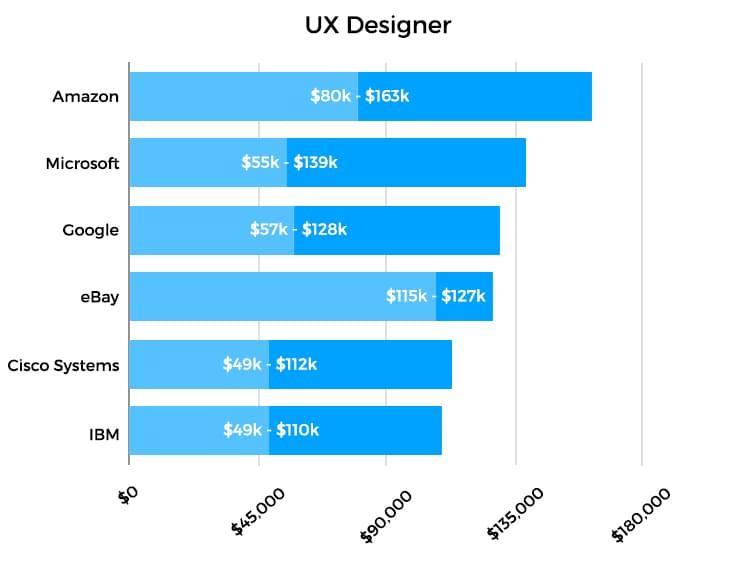 ux design salary