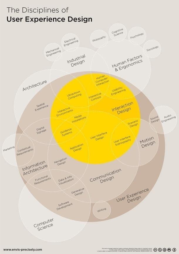 UX Infographics