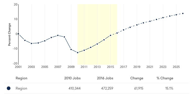 ux job salary
