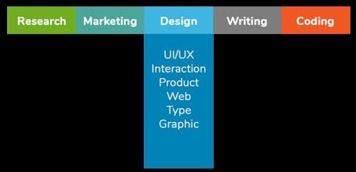 user experience skill