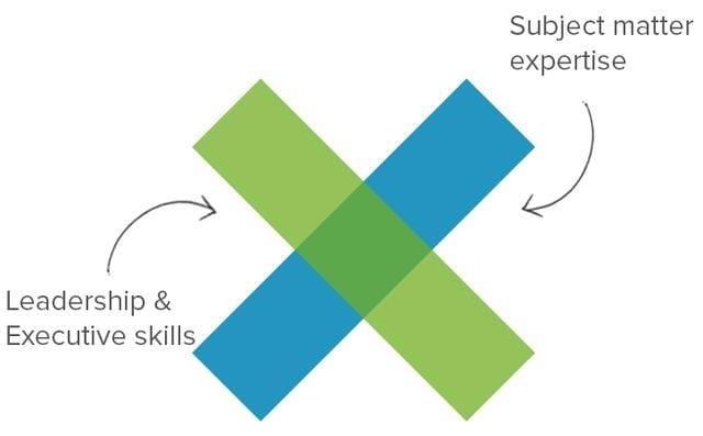 ux design skill