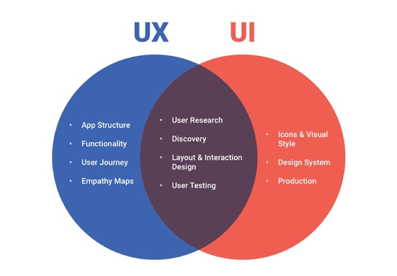 ux designer skills list