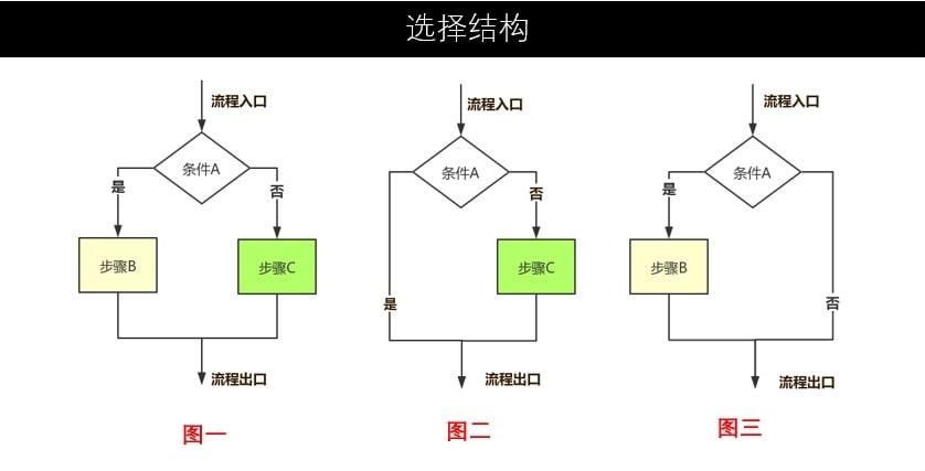 流程图规范