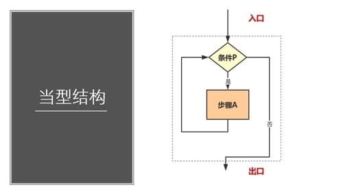 标准流程图制作规范