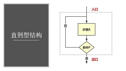 程序流程图规范