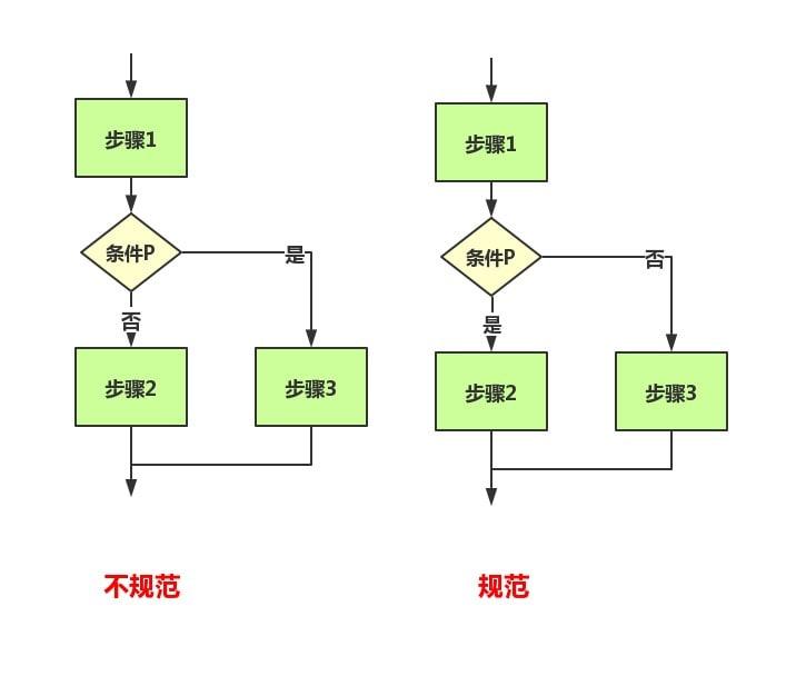 在线流程图