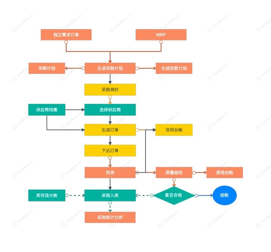 采购流程图
