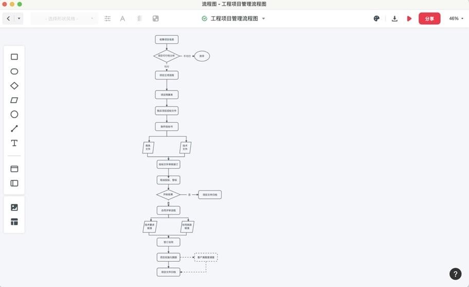 项目立项流程图