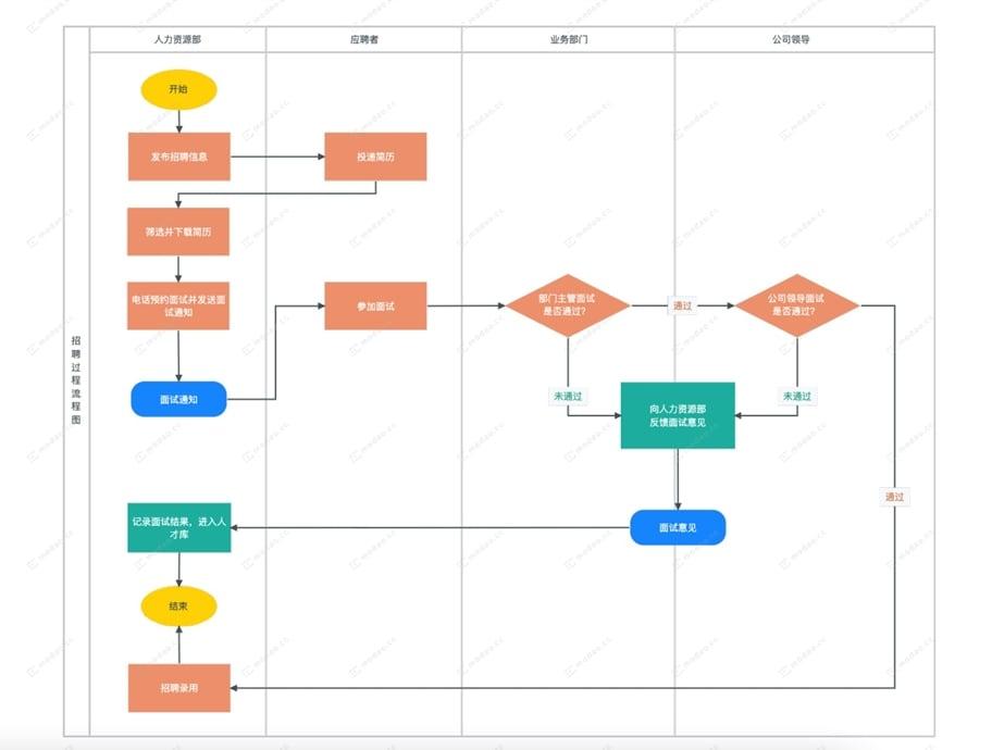 过程流程图怎么做