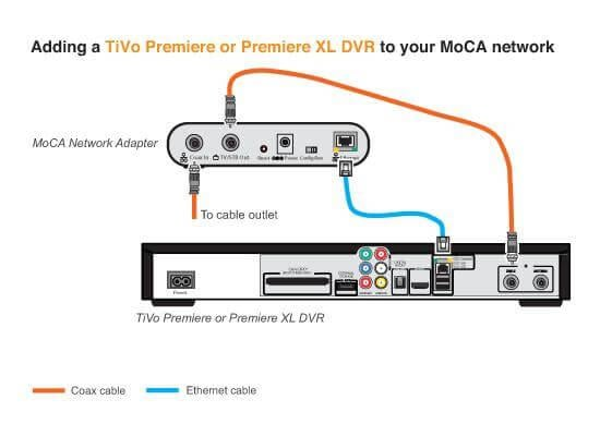 how to stream tivo to another tv rh wondershare com Motorola Moca Diagram tivo moca adapter diagram