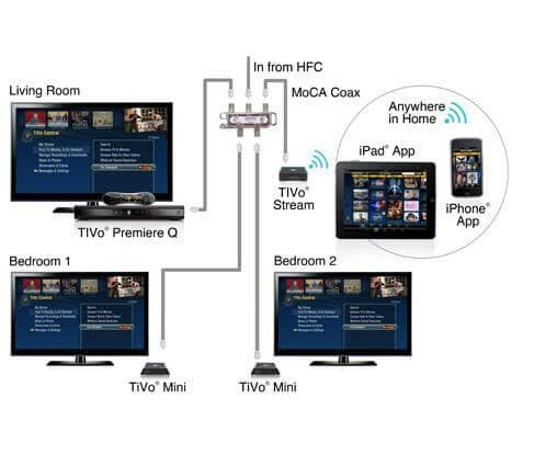 the network how to stream tivo to another tv Moca Network Diagram TiVo Bolt at bayanpartner.co