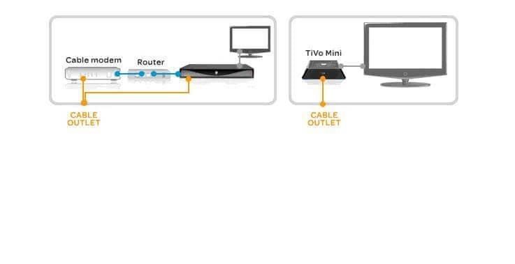 wireless connection how to stream tivo to another tv Moca Network Diagram TiVo Bolt at bayanpartner.co