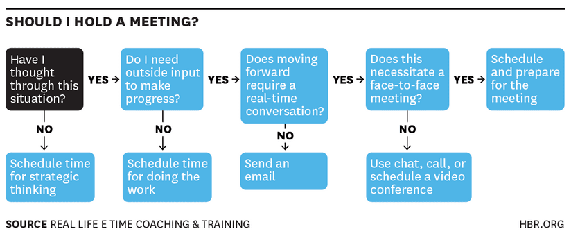make meetings short and to the point