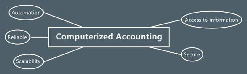 advantages of computerized accounting