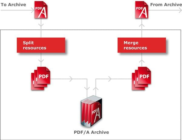 what is pdf/a