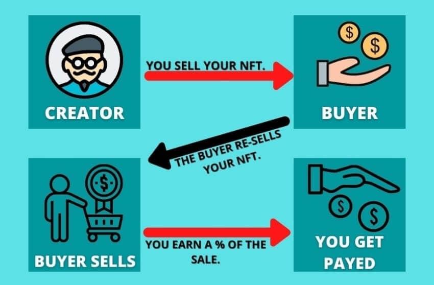 royalties in nft