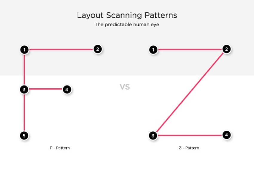 pattern selection in visual hierarchy