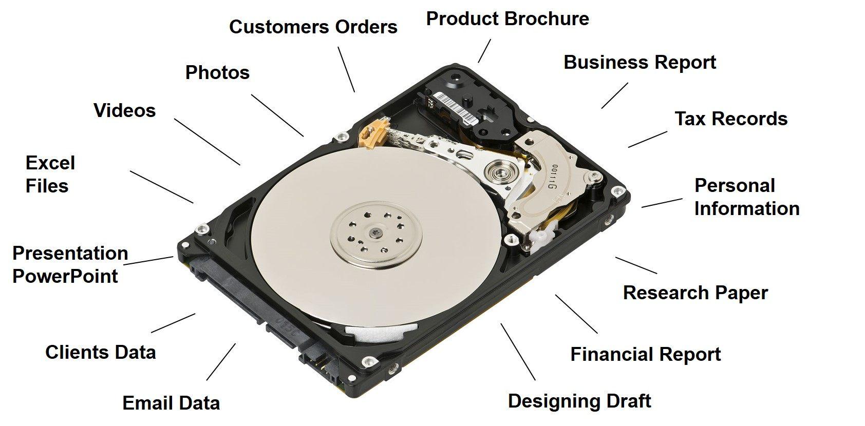 Datenverlust der Festplatte