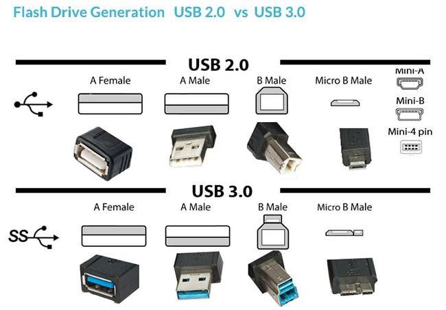usb flash drive generation