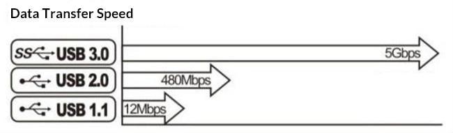 usb data transfer speed comparison