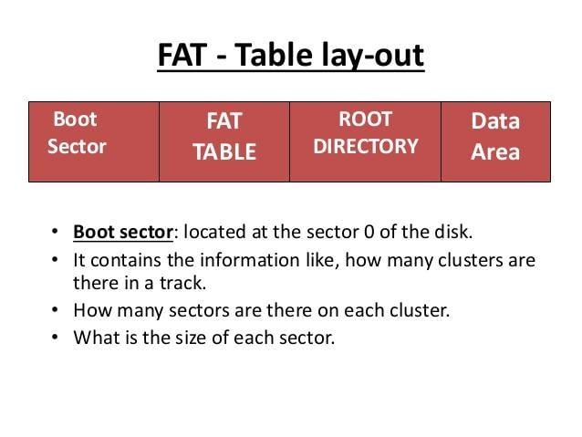 Structure du système de fichiers FAT