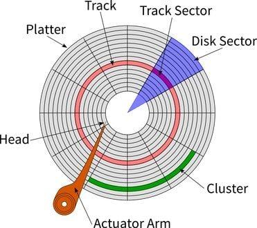 cómo funcionan los discos discos