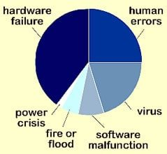 common-causes-of-hard-drive-failure